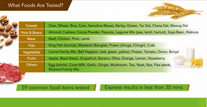 What foods are tested - Food Intolerance Analysis Test - Health Culture
